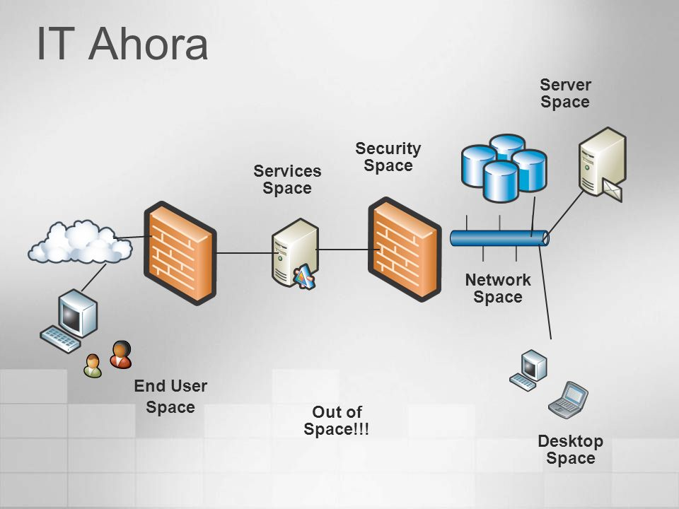 IT Ahora Server Space Security Space Services Space Network Space