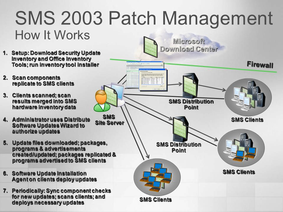 SMS 2003 Patch Management How It Works
