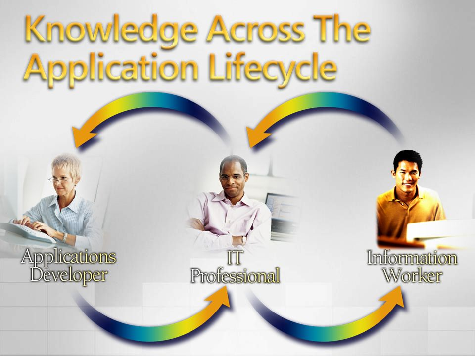 3/24/2017 4:01 PM Take this notion of knowledge as applied to the application lifecycle.