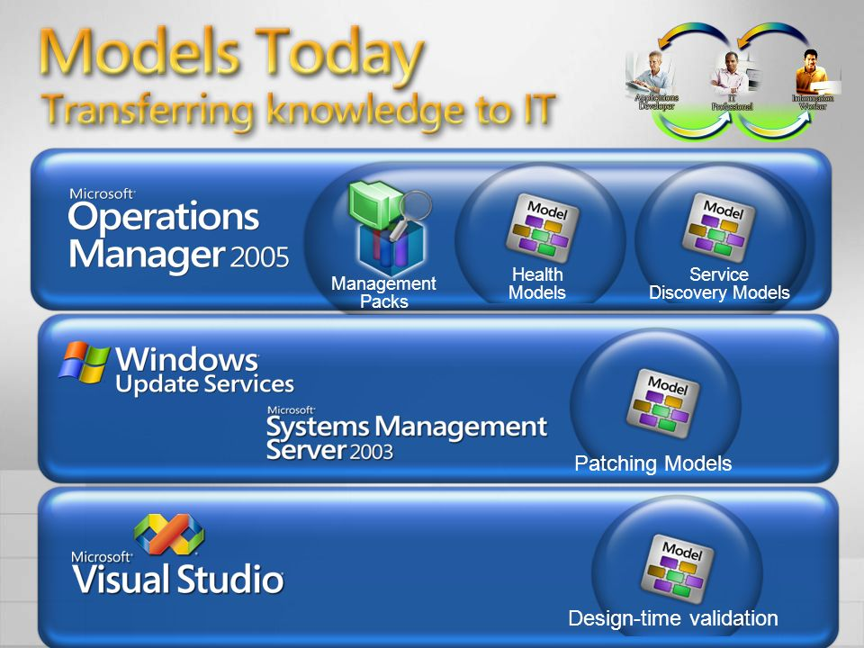 Models Today Transferring knowledge from development to IT