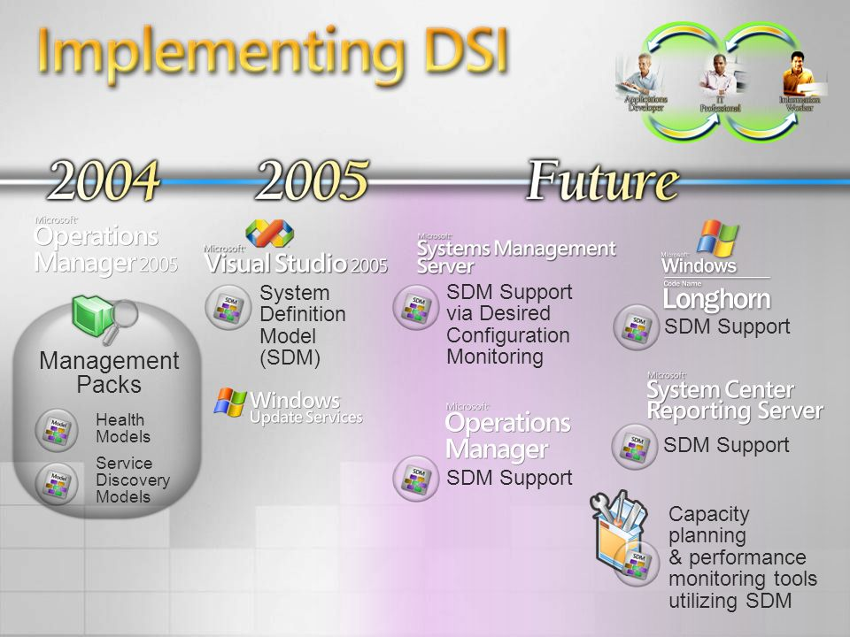 Implementing DSI Management Packs System Definition Model (SDM)