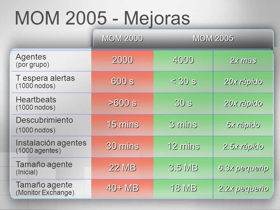 MOM 2005 - Mejoras 2000 4000 600 s < 30 s >600 s 30 s 15 mins