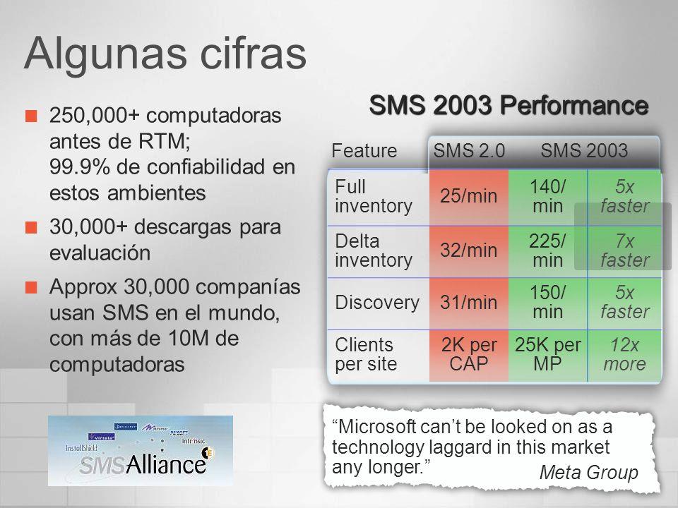 Algunas cifras SMS 2003 Performance