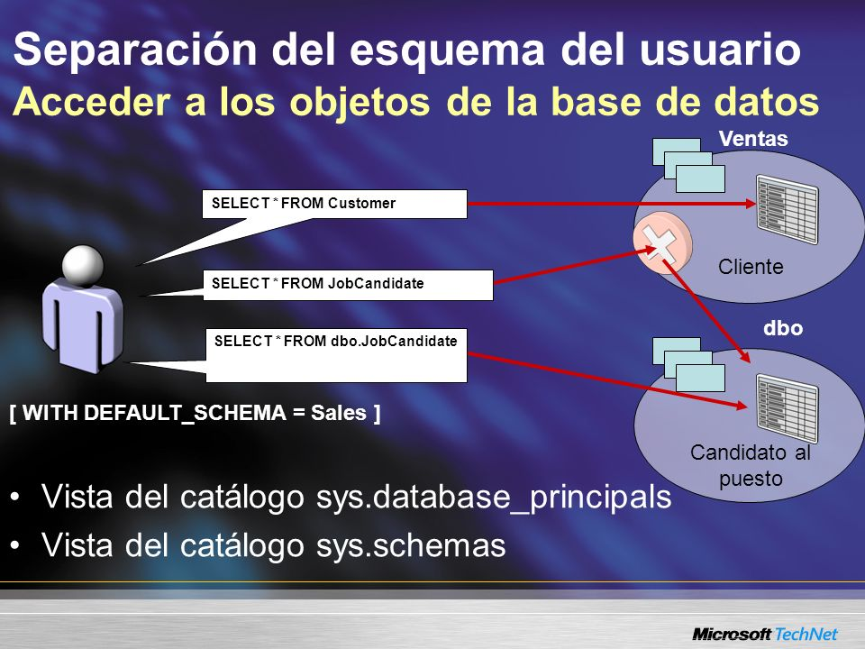 Separación del esquema del usuario Acceder a los objetos de la base de datos