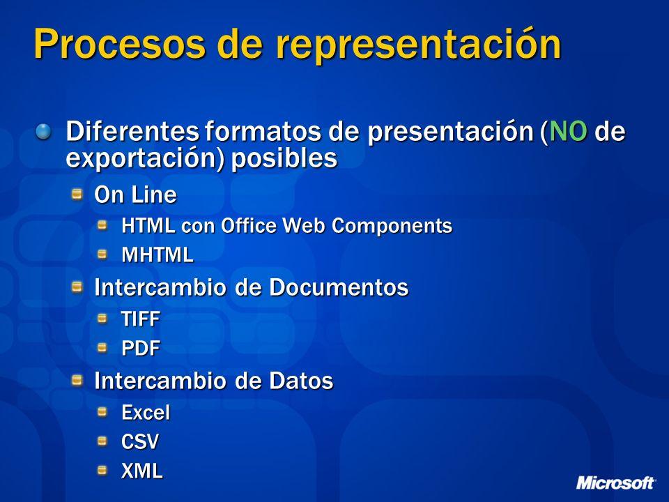 Procesos de representación