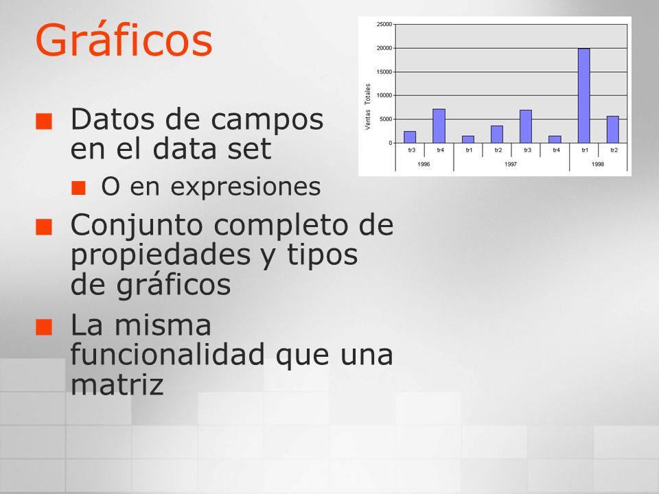 Gráficos Datos de campos en el data set