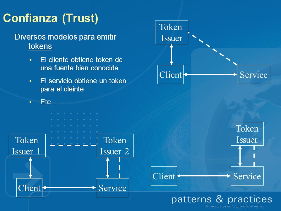 Confianza (Trust) Token Issuer Client Service Token Issuer Token