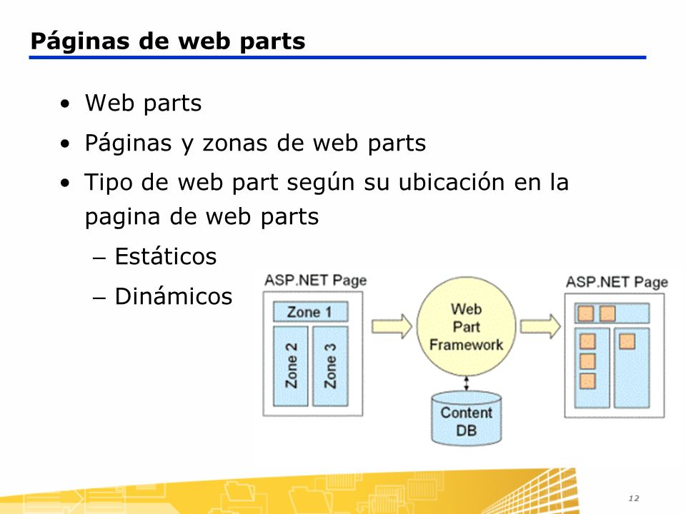 Páginas y zonas de web parts