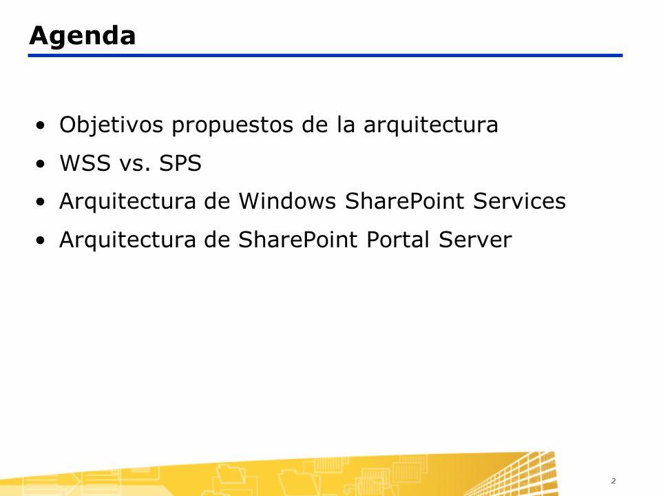 Agenda Objetivos propuestos de la arquitectura WSS vs. SPS