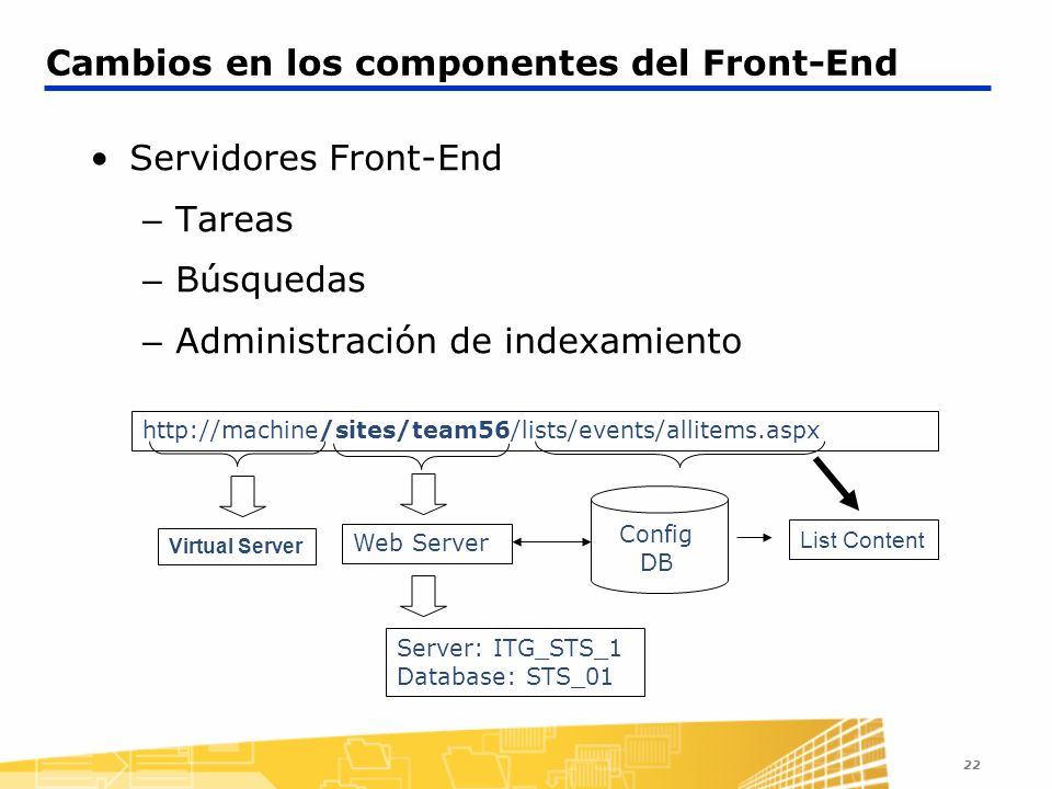Cambios en los componentes del Front-End