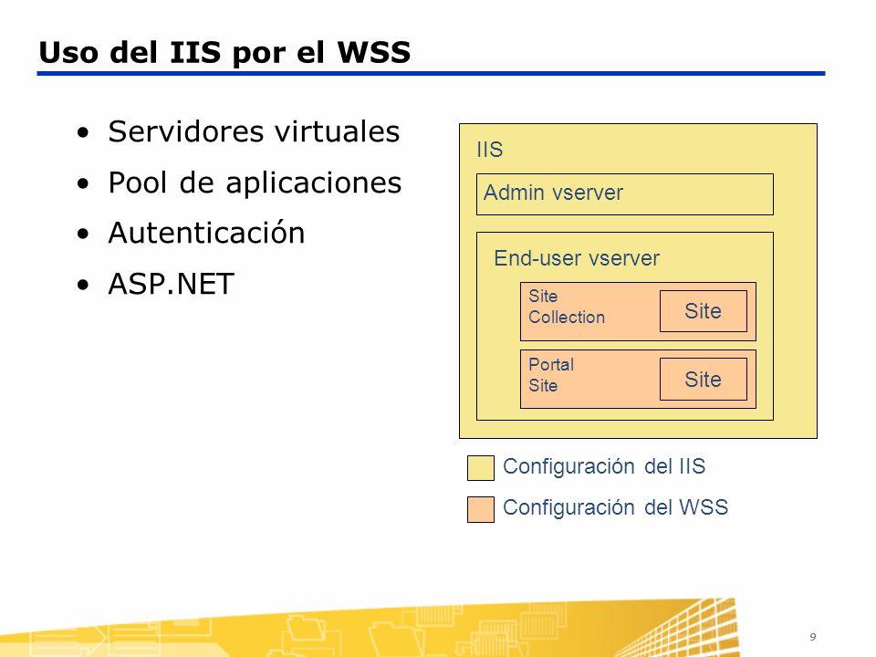Uso del IIS por el WSS Servidores virtuales Pool de aplicaciones