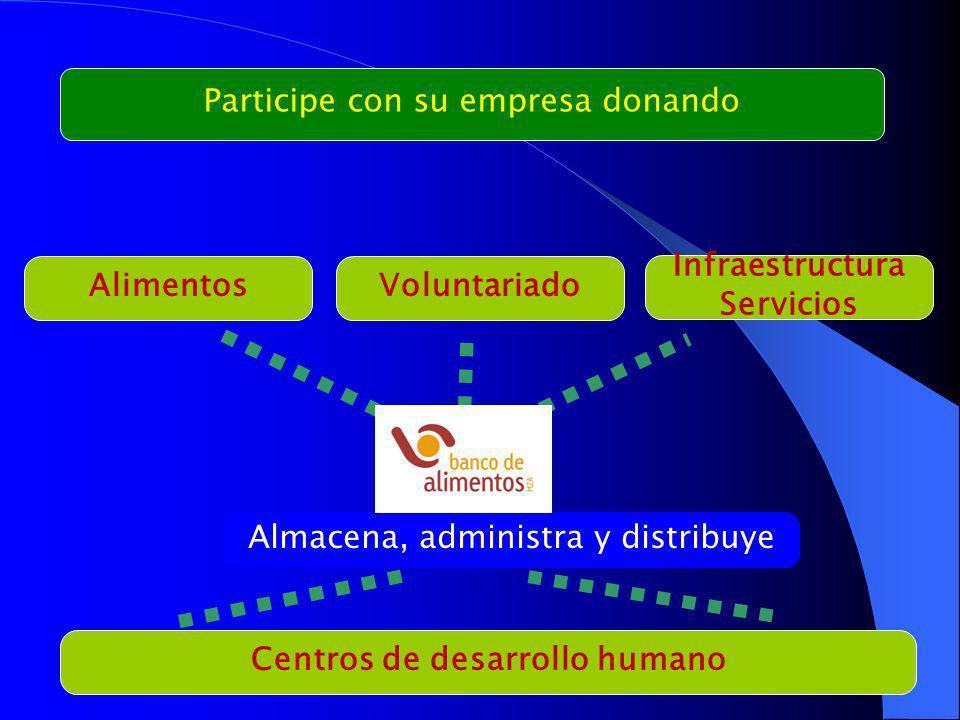 Centros de desarrollo humano