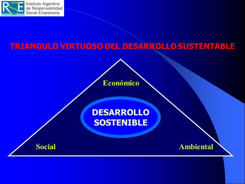 TRIANGULO VIRTUOSO DEL DESARROLLO SUSTENTABLE