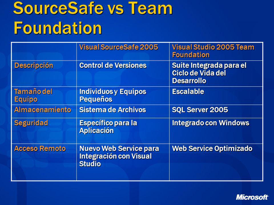 SourceSafe vs Team Foundation