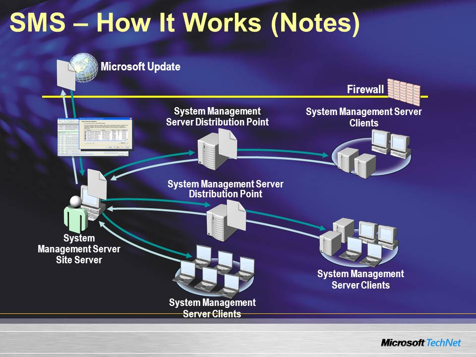 SMS – How It Works (Notes)
