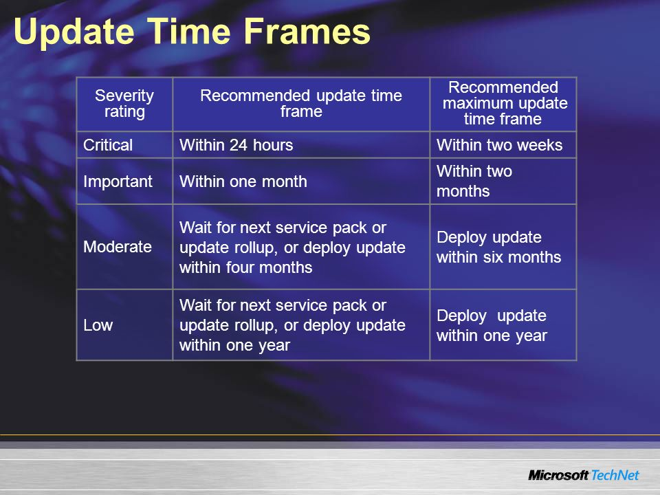 Update Time Frames Severity rating Recommended update time frame