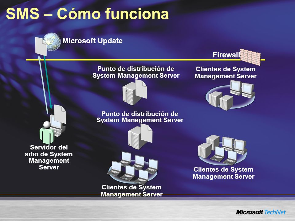 SMS – Cómo funciona Microsoft Update Firewall