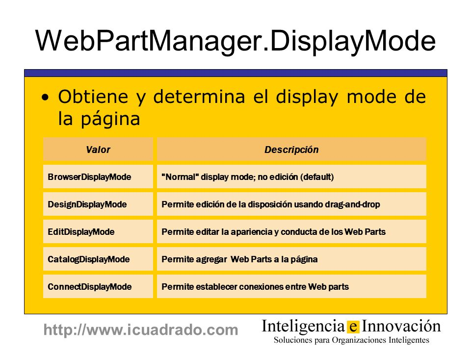 WebPartManager.DisplayMode