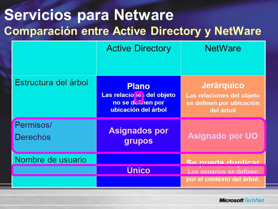 Servicios para Netware Comparación entre Active Directory y NetWare