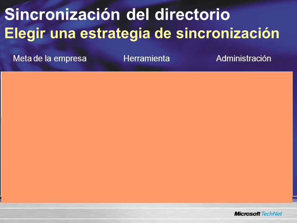 Sincronización del directorio Elegir una estrategia de sincronización