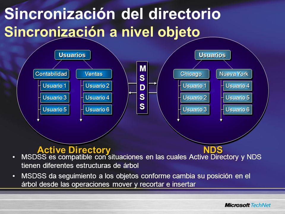 Sincronización del directorio Sincronización a nivel objeto