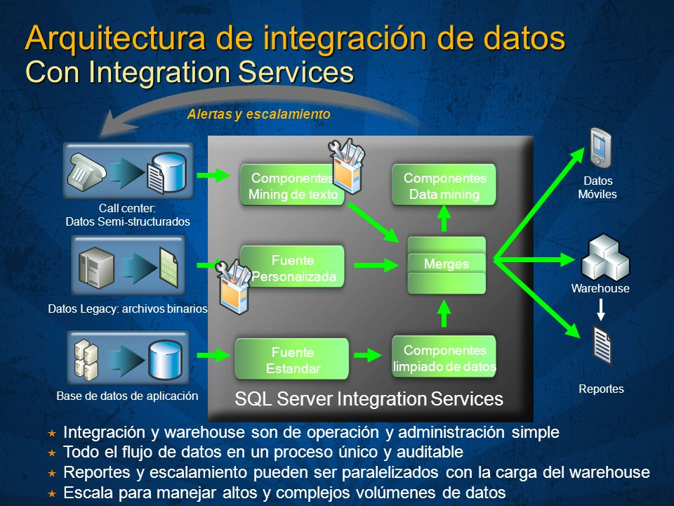 Data Integration Architecture With Integration Services
