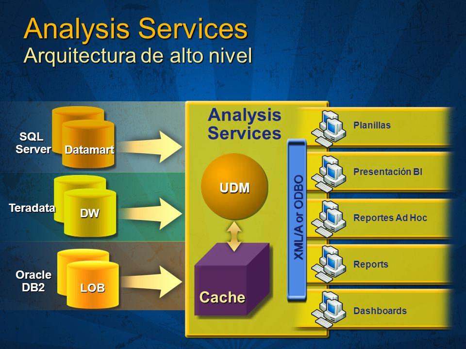 Analysis Services Arquitectura de alto nivel