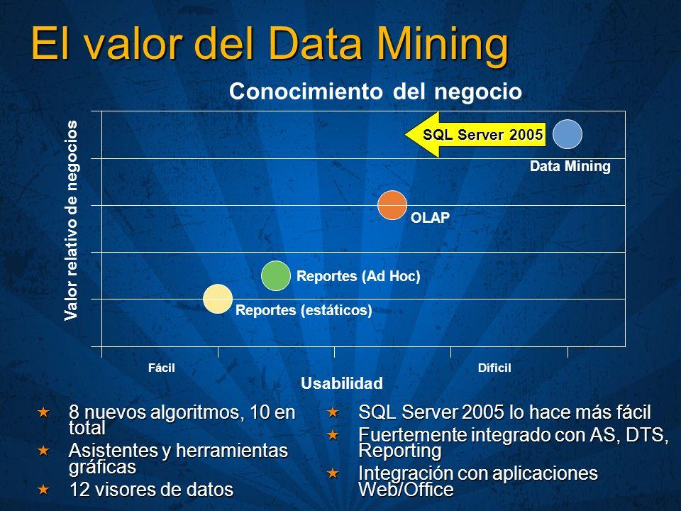 El valor del Data Mining