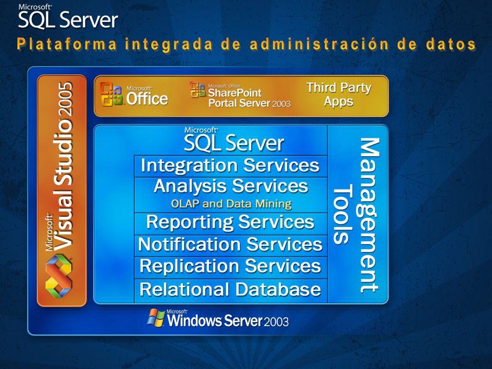 Plataforma integrada de administración de datos