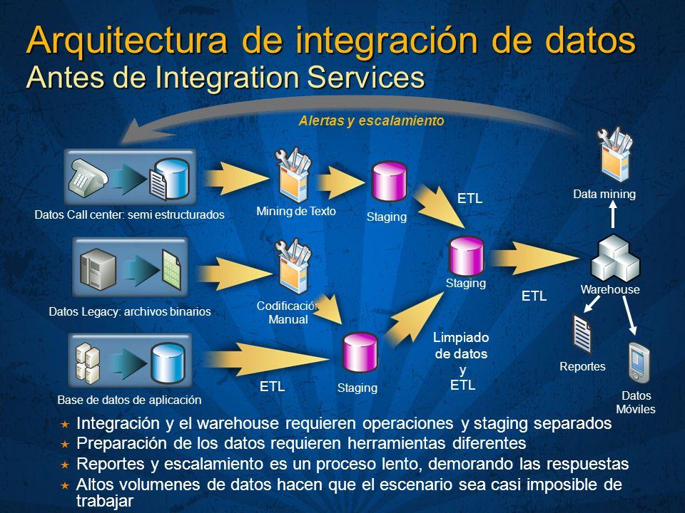 Arquitectura de integración de datos Antes de Integration Services