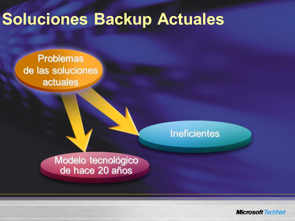 Soluciones Backup Actuales