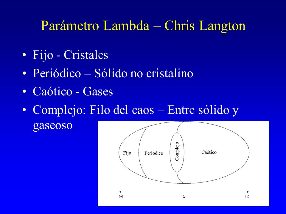 Parámetro Lambda – Chris Langton