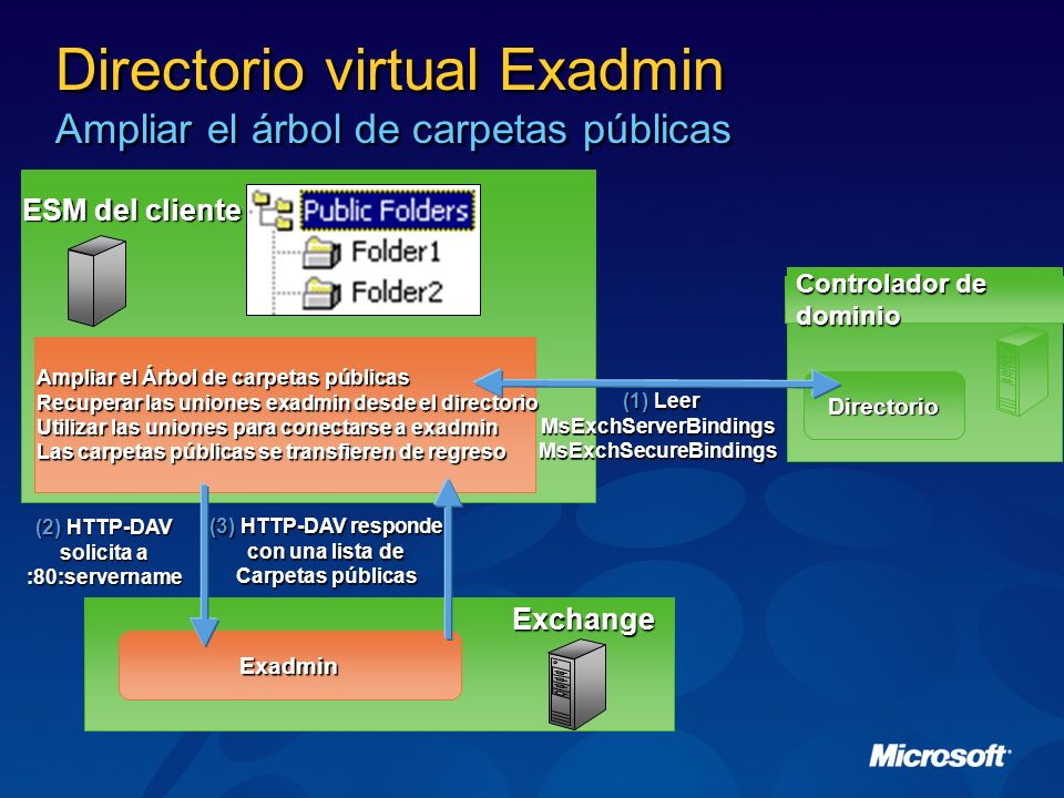 Directorio virtual Exadmin Ampliar el árbol de carpetas públicas