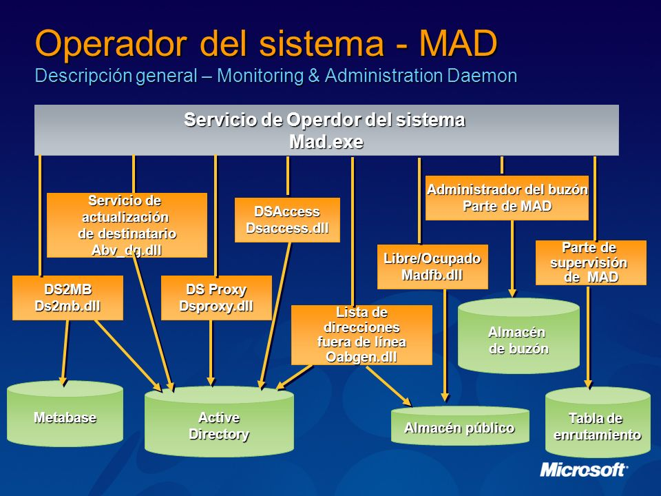 Operador del sistema - MAD Descripción general – Monitoring & Administration Daemon