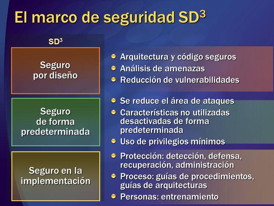 El marco de seguridad SD3