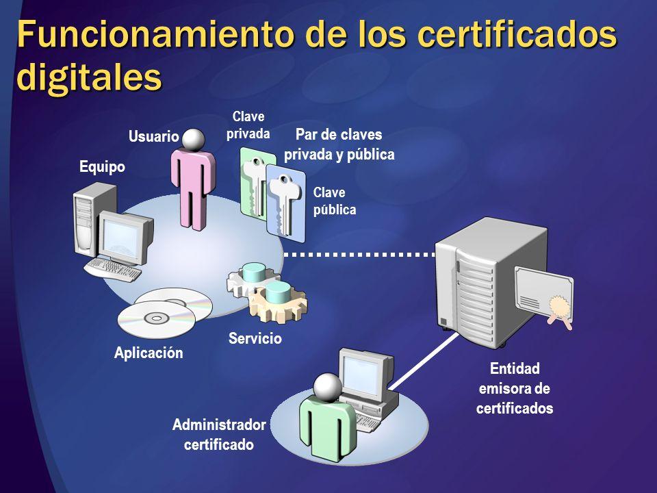 Funcionamiento de los certificados digitales