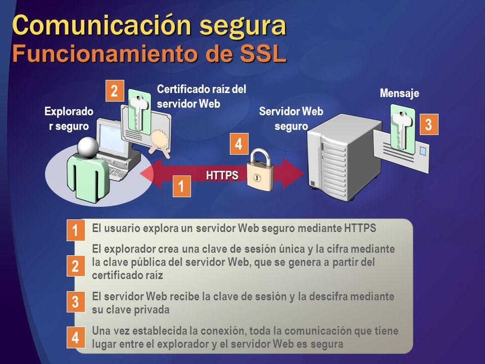 Comunicación segura Funcionamiento de SSL