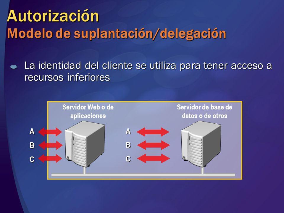 Autorización Modelo de suplantación/delegación