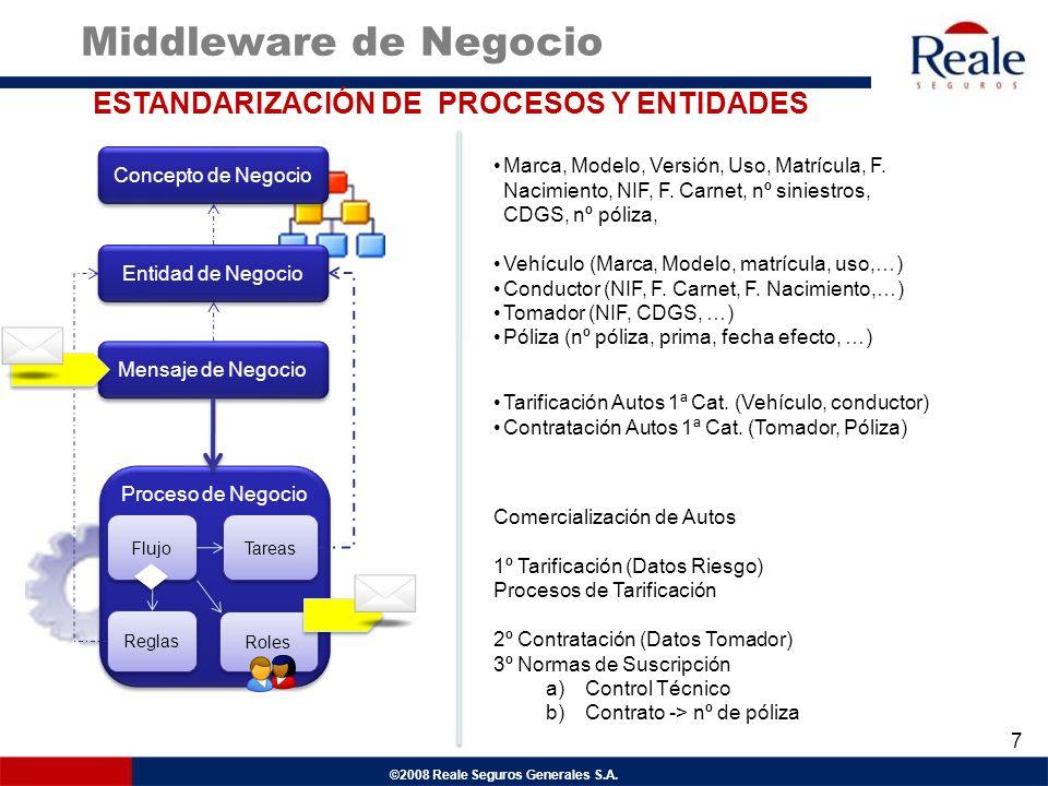 Middleware de Negocio ESTANDARIZACIÓN DE PROCESOS Y ENTIDADES