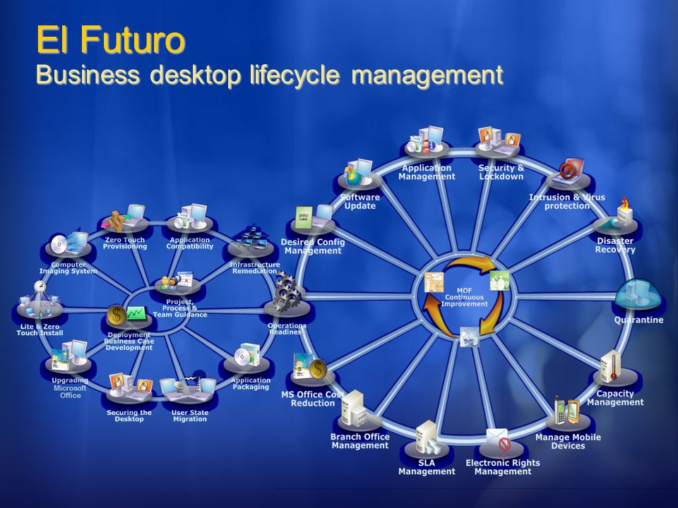 El Futuro Business desktop lifecycle management