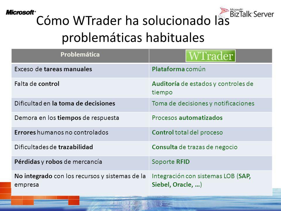 Cómo WTrader ha solucionado las problemáticas habituales