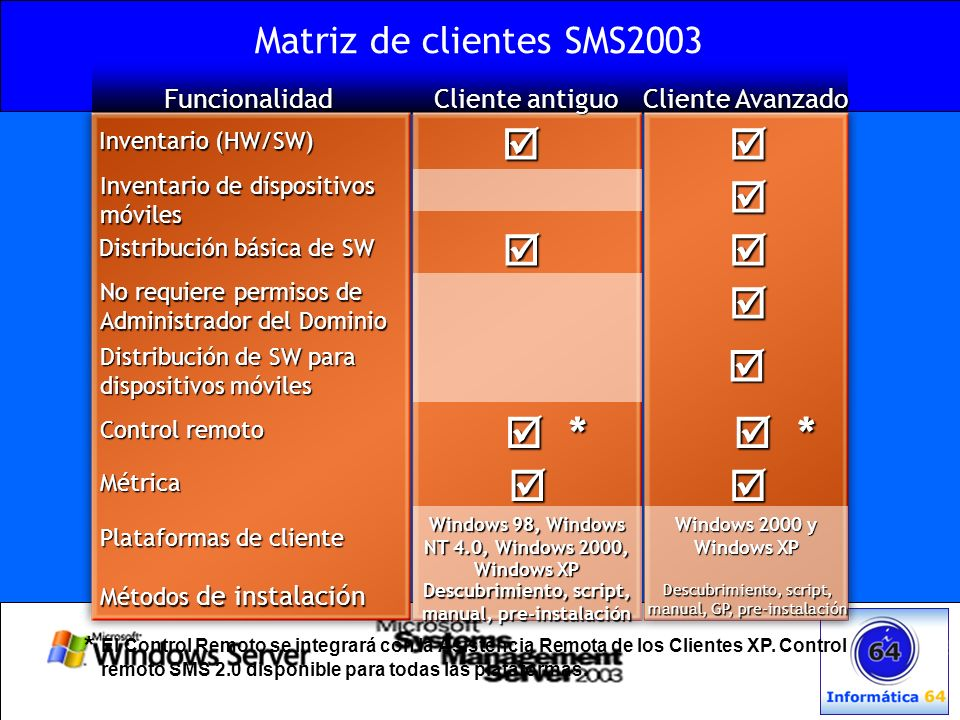 Matriz de clientes SMS2003 Funcionalidad. Cliente antiguo. Cliente Avanzado.   Inventario (HW/SW)
