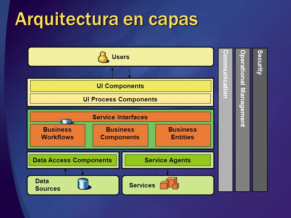 Data Access Components