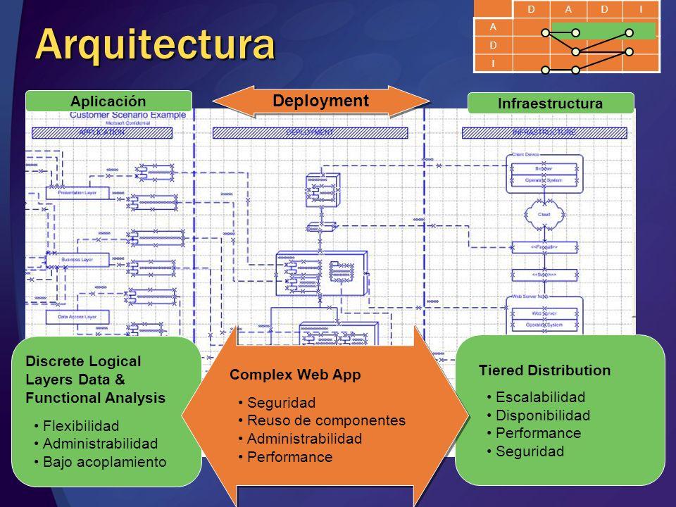 Arquitectura Deployment Aplicación Infraestructura Complex Web App
