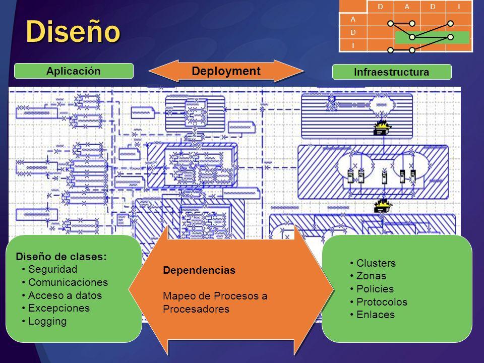 Diseño Deployment Aplicación Infraestructura Diseño de clases: