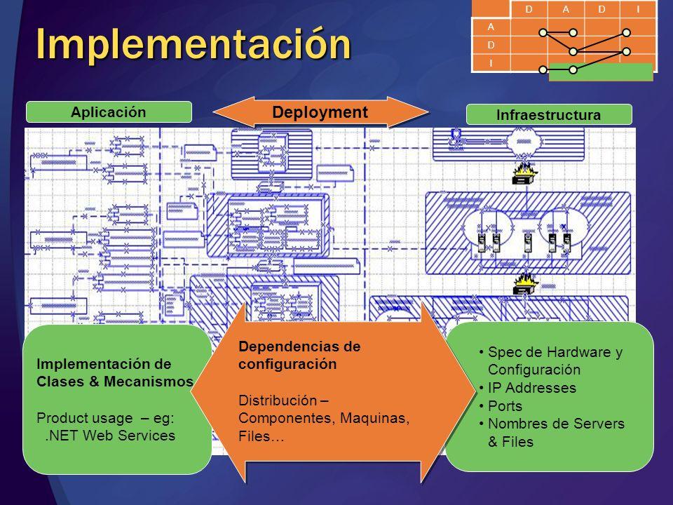 Implementación Deployment Aplicación Infraestructura