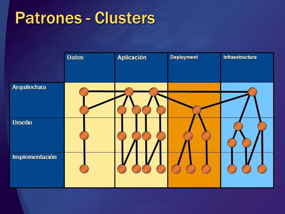 Patrones - Clusters Datos Arquitectura Diseño Implementación