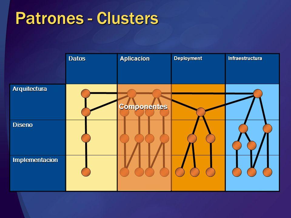 Patrones - Clusters Componentes Datos Arquitectura Diseno