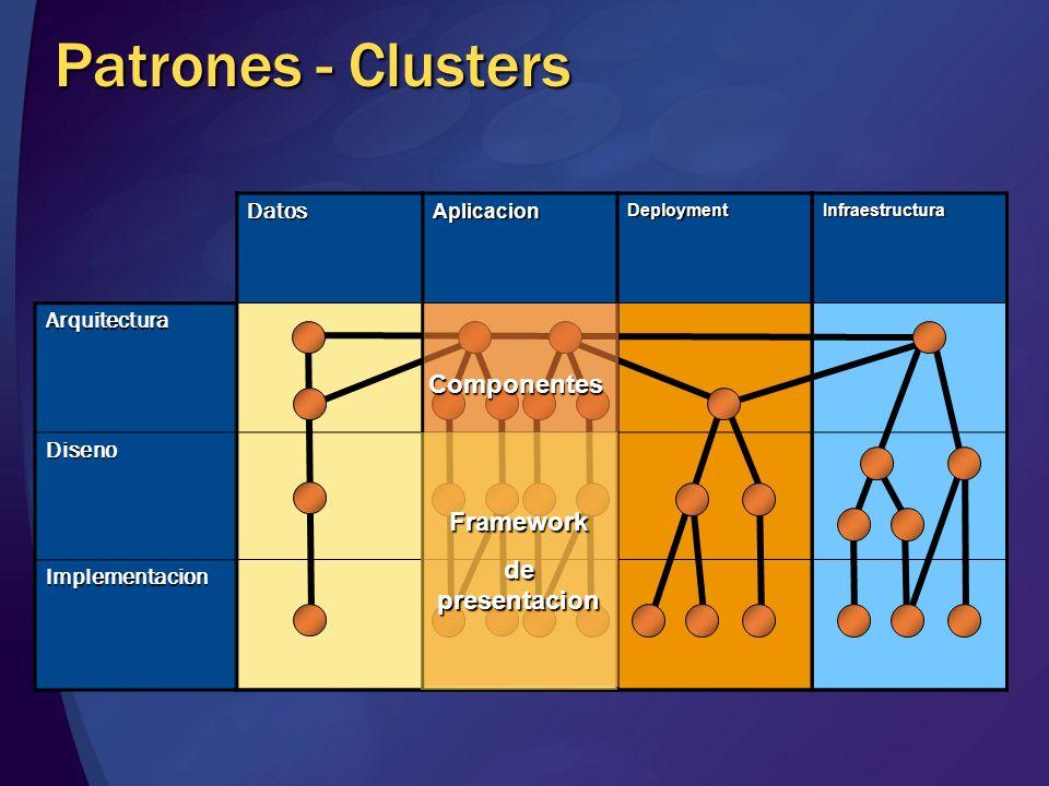 Patrones - Clusters Componentes Framework de presentacion Datos