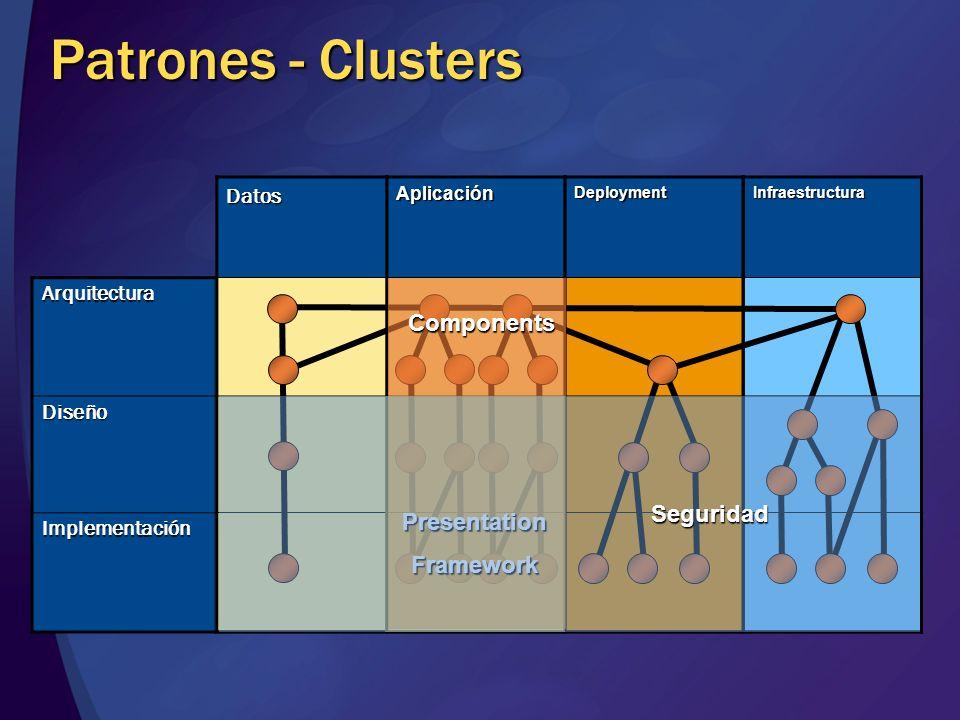 Patrones - Clusters Components Seguridad Presentation Framework Datos